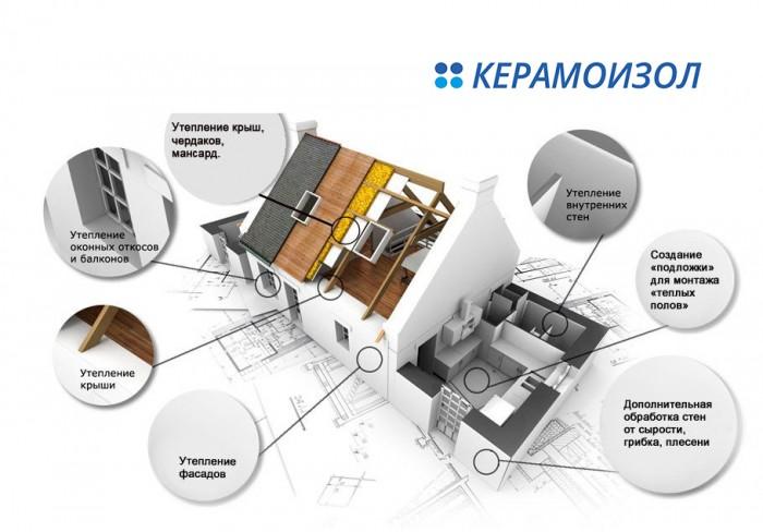 Керамоизол