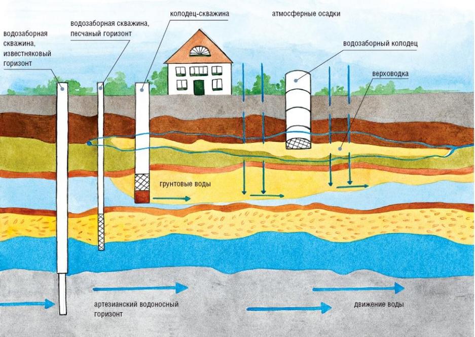 Как понять, на какой глубине находится вода для скважины?